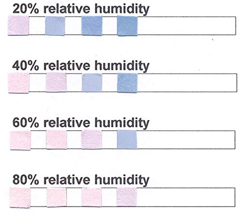 4 Pad Cobalt Chloride Humidity Test Strip 20% - 80% Humidity [Vial of 50 Strips]